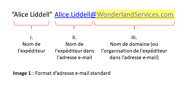 #2 Know Thy Email Address_Figure_1