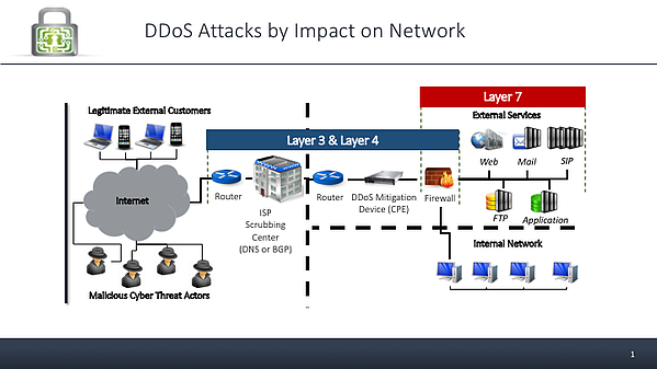 DDoS-Impact-on-Network