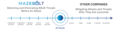 DDoS-attacks-protection-timeline