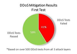 Figure 3 - DDoS Mitigation First Test Results