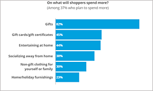 How_much__will_retail_shoppers_spend?