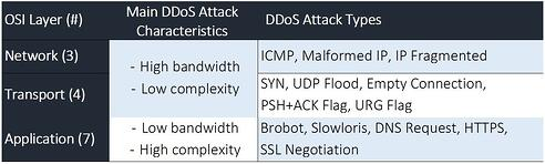 OSI_model_network_architecture_and_ddos_attacks