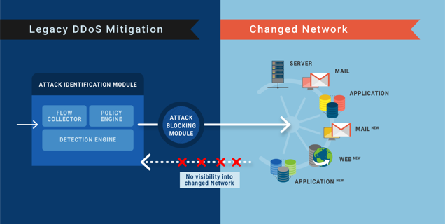 ddos_mitigation_policy_change